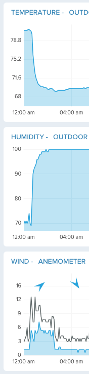 Three graphs from a weather station showing temperature, humidity and wind. All three show a large change just after 12 p.m.